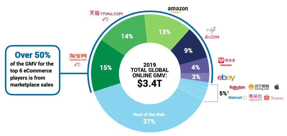 Chinese big ecommerce companies